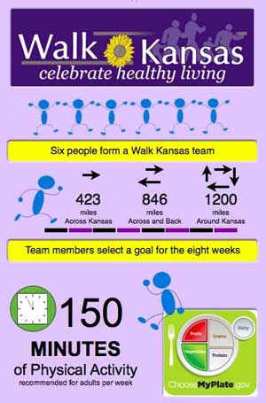 Facts for Living: How about a short walk … across Kansas